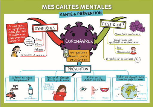 Carte mentale Coronavirus